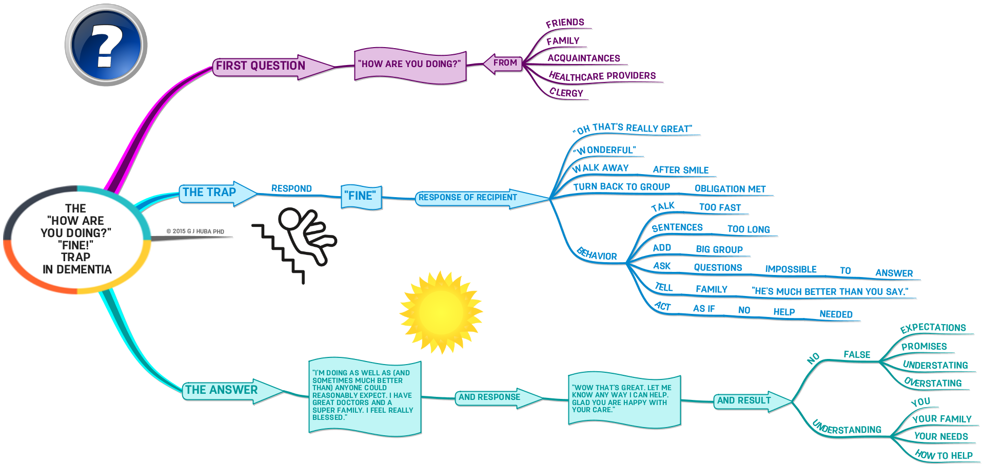 """The """"How are You Doing?"""" """"Fine!"""" Trap in #Dementia: #MindMap 
