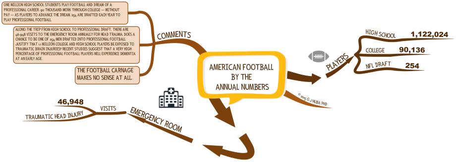 AMERICAN FOOTBALL  BY THE  ANNUAL NUMBERS