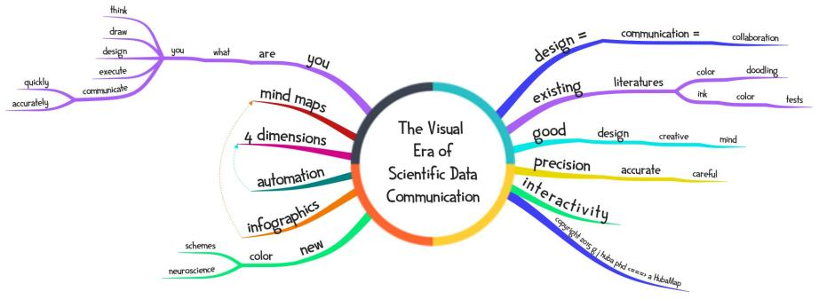 3The Visual Era of Scientific Data Communication