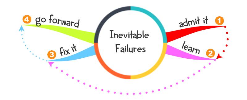 Inevitable Failures