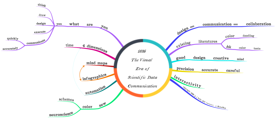 2016A The Visual Era of Scientific Data Communication