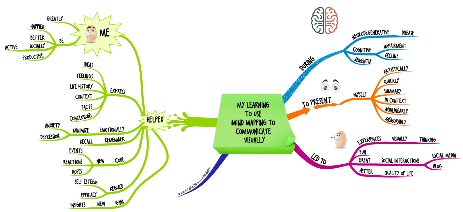 MY LEARNING TO USE MIND MAPPING TO COMMUNICATE VISUALLY