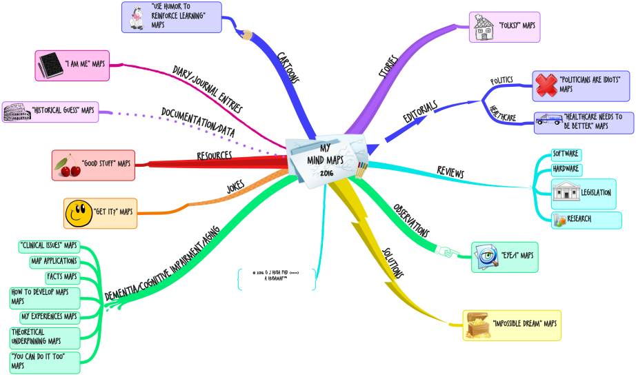 my mind maps 2016