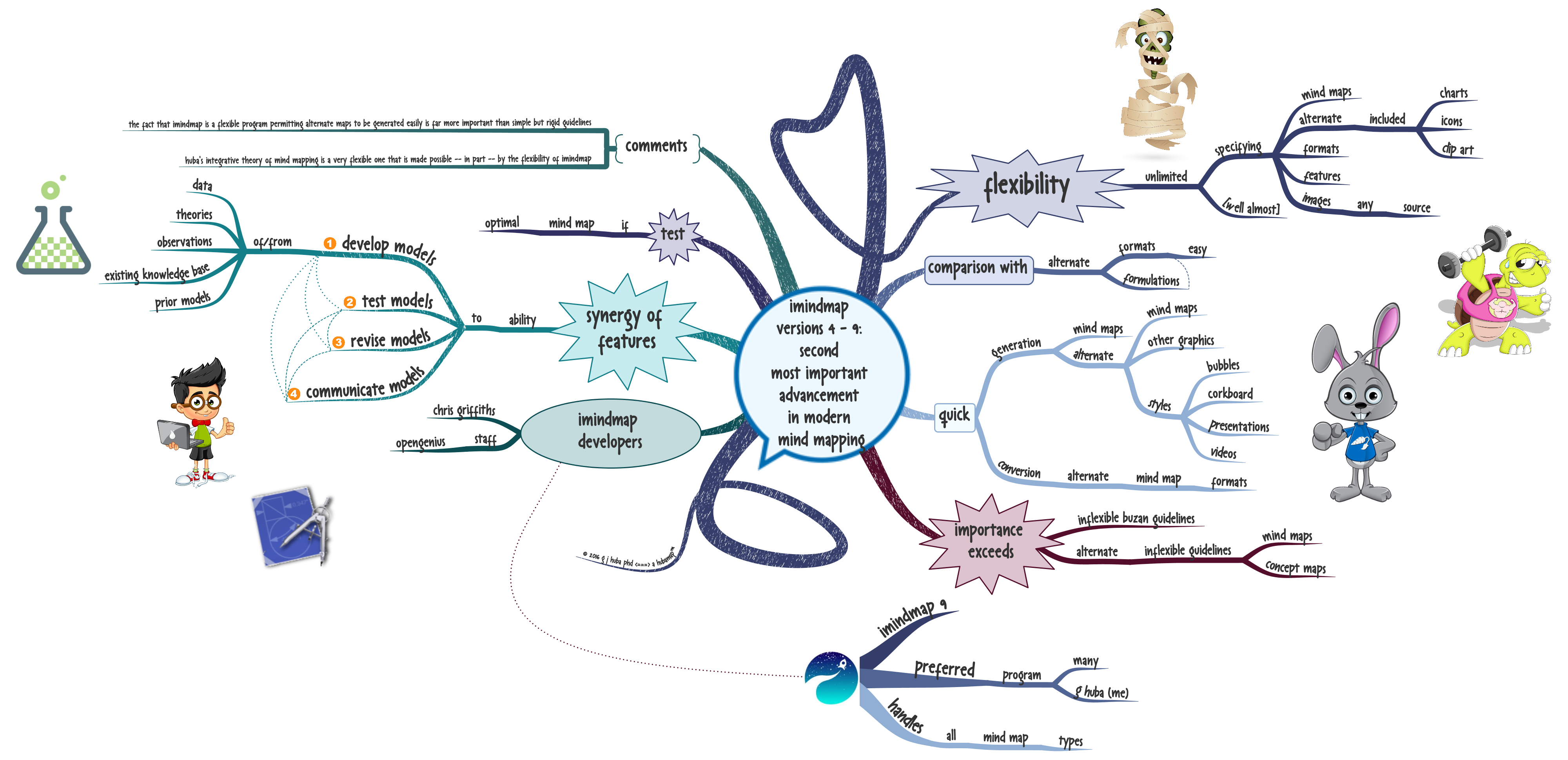 imindmap versions 4 9 second most important advancement in modern mind mapping - Bubblus Mind Map