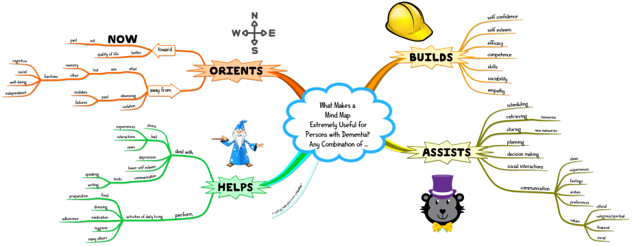 What Makes a  Mind Map  Extremely Useful for Persons with Dementia  Any Combination of ...