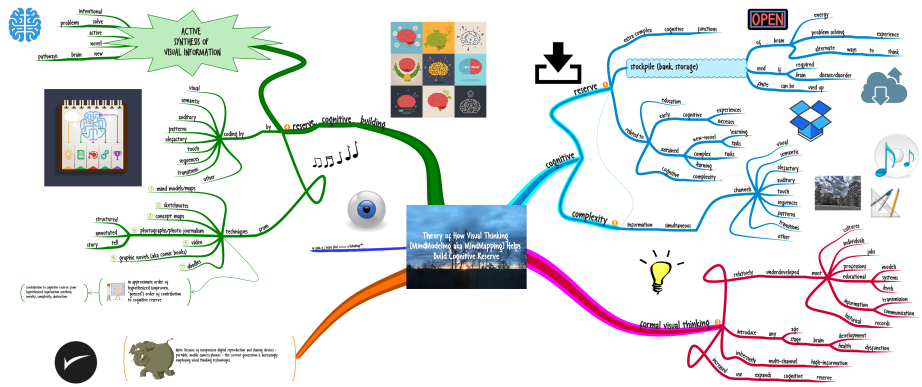 Theory of How Visual Thinking [MindModeling aka MindMapping] Helps Build Cognitive Reserve