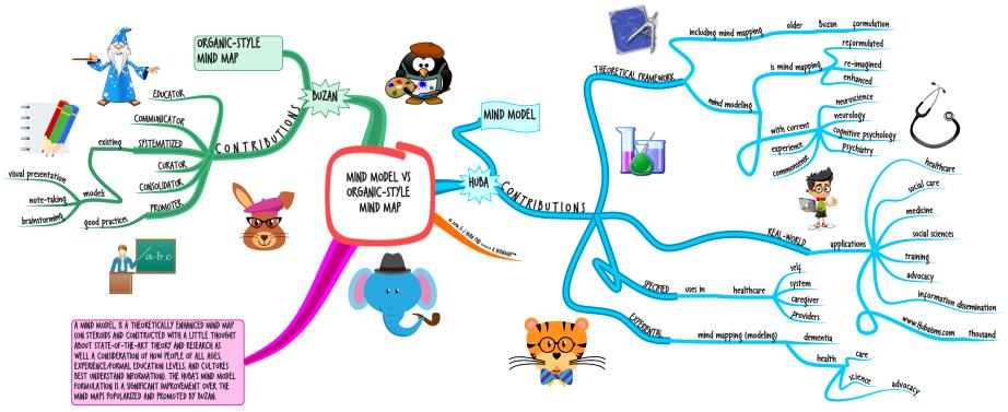 Mind Model vs Organic-Style Mind Map