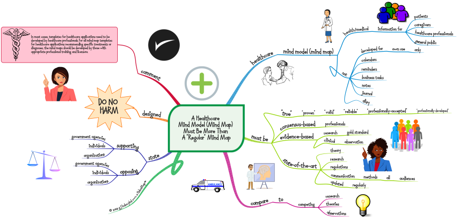 A Healthcare Mind Model (Mind Map) Must Be More Than A Regular Mind Map