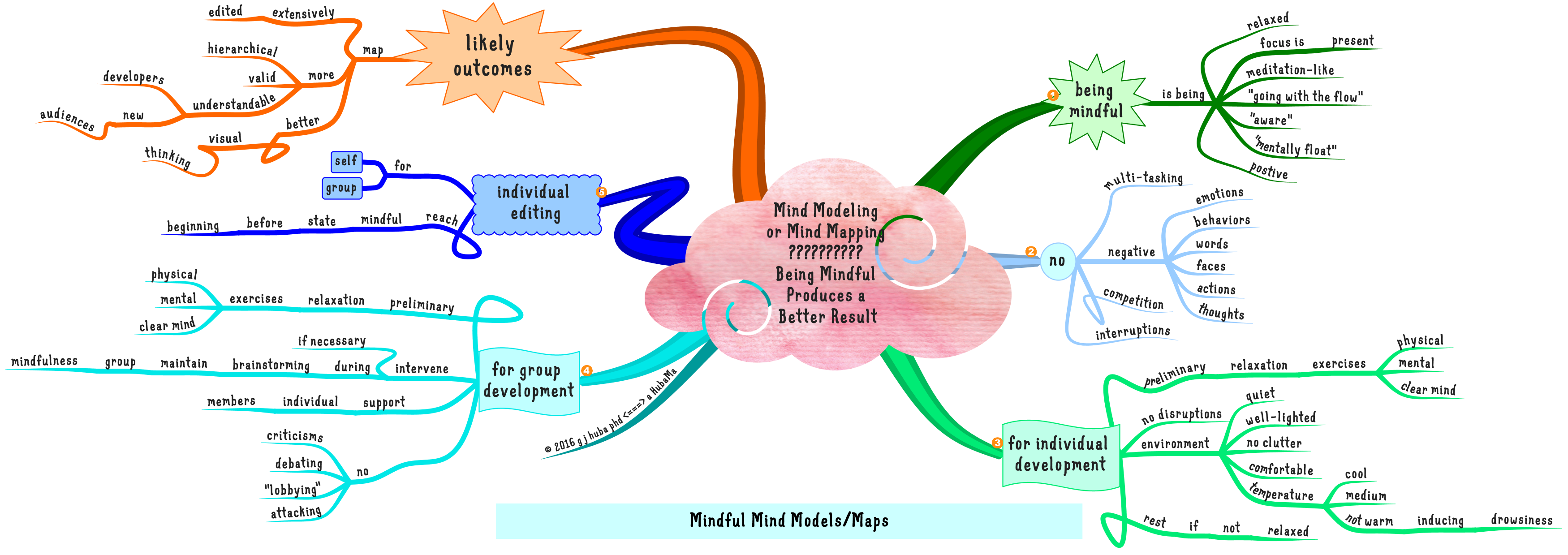 mind-modeling-or-mind-mapping-being-mindful-produces-a-better-result