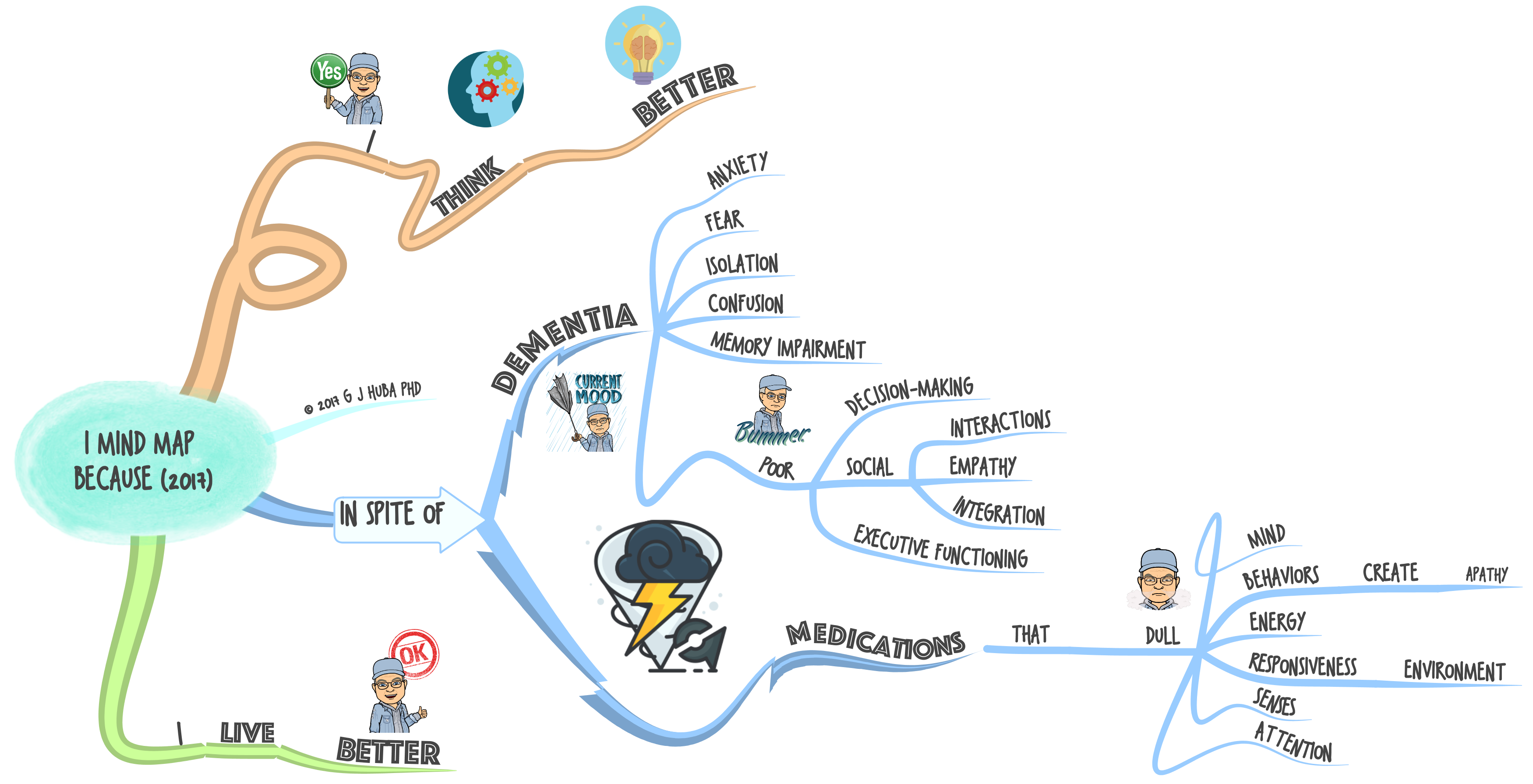 i-mind-map-because-2017