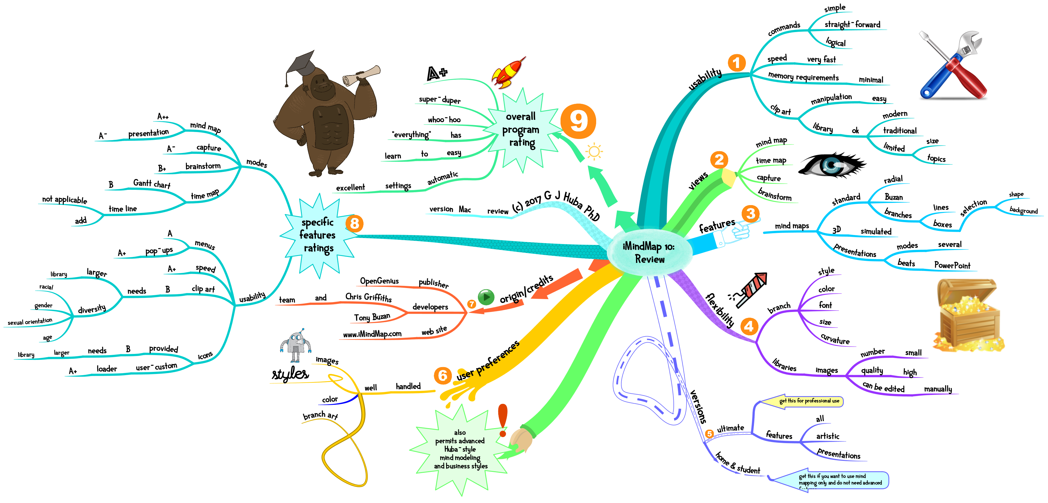huba s review of the imindmap 10 program for mind mapping