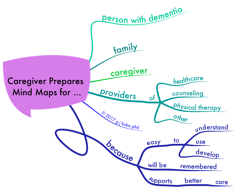 Caregiver Prepares Mind Maps for ...