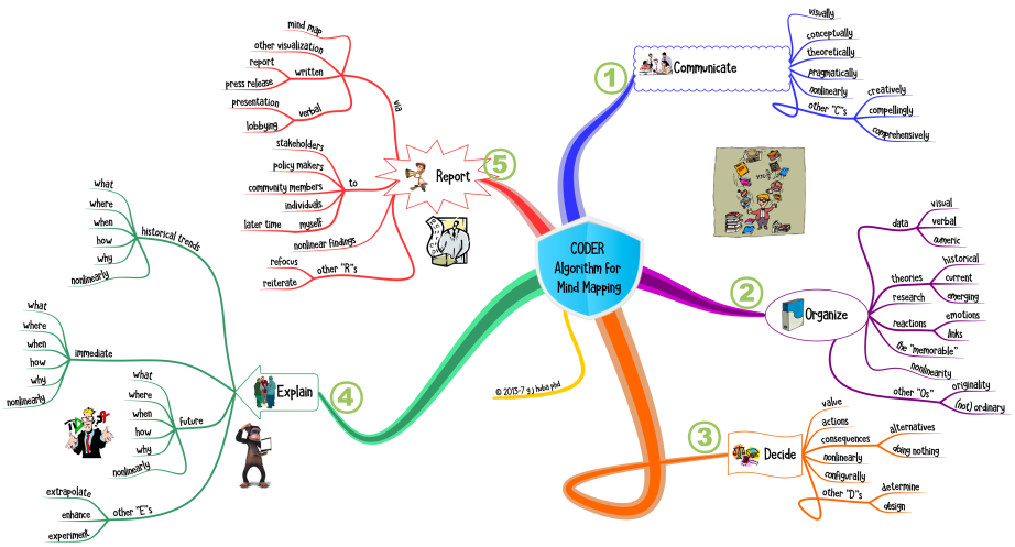 CODER Algorithm for Mind Mapping