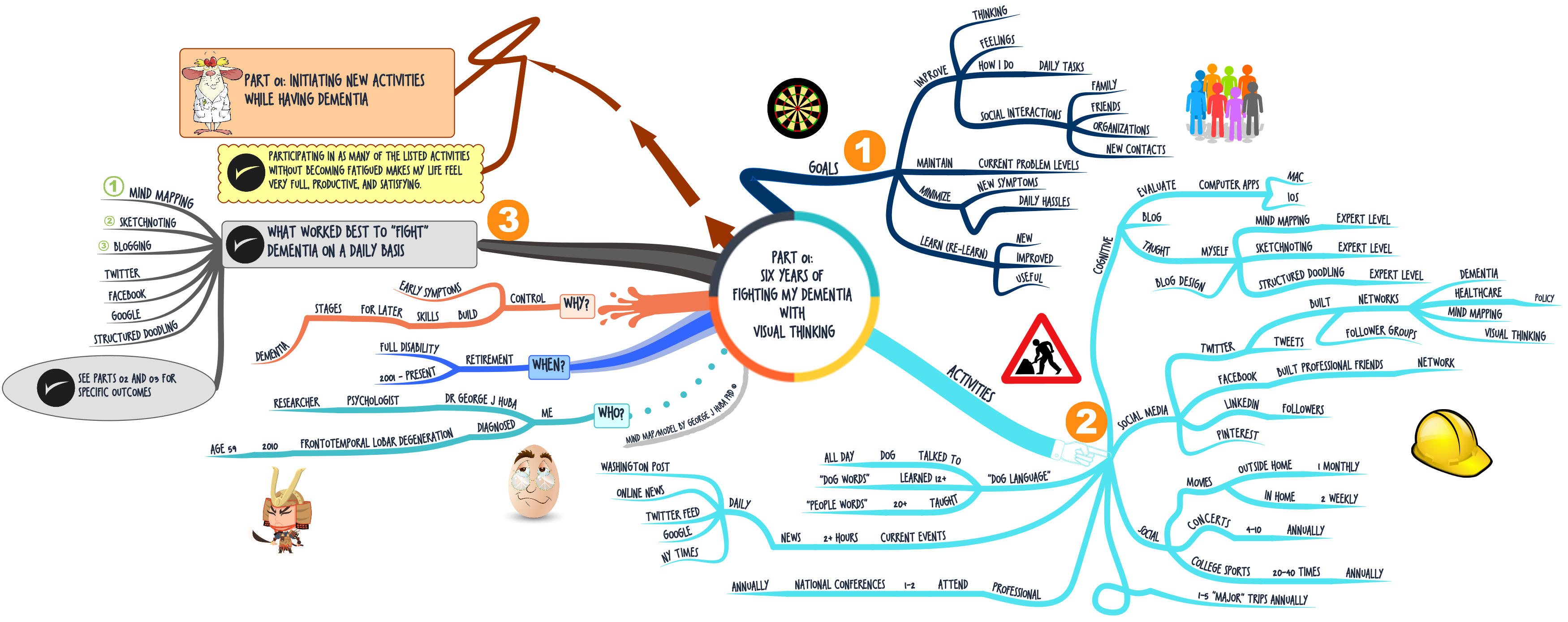 Mind Mapping Android And Windows Intelligence Officer Job Description Part  01 Activities1 Mind Mapping Android And