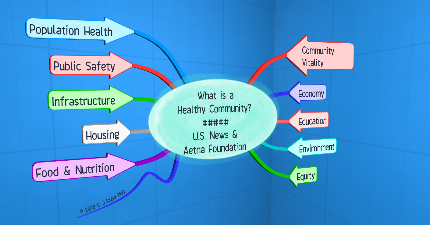 3D What is a Healthy Community ##### U.S. News & Aetna Foundation