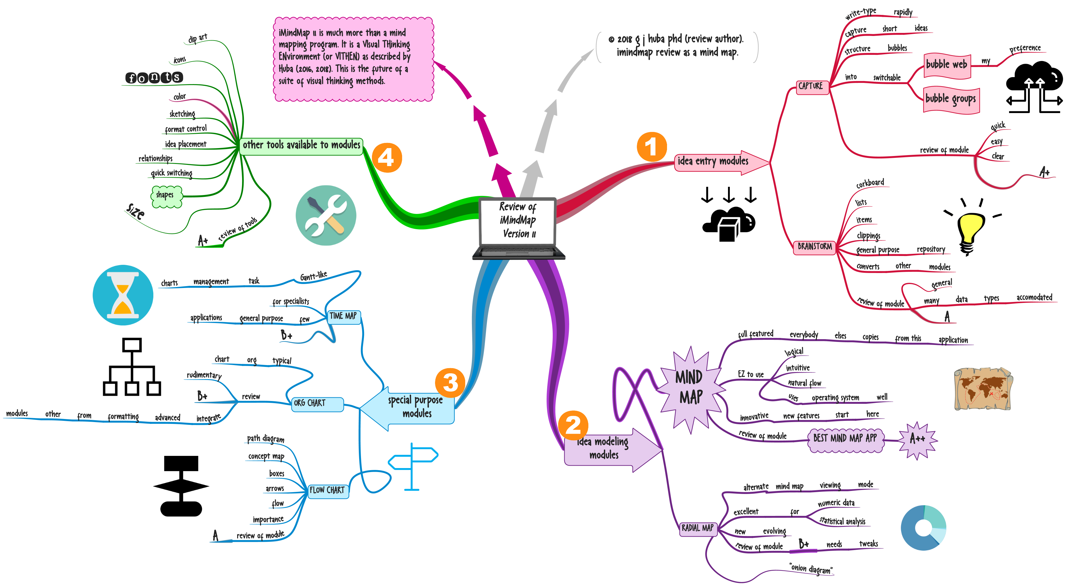 Review Of Imindmap 11 The Best Visual Thinking Environment Available In 2018 By G J Huba Phd Hubaisms Bloopers Deleted Director S Cut