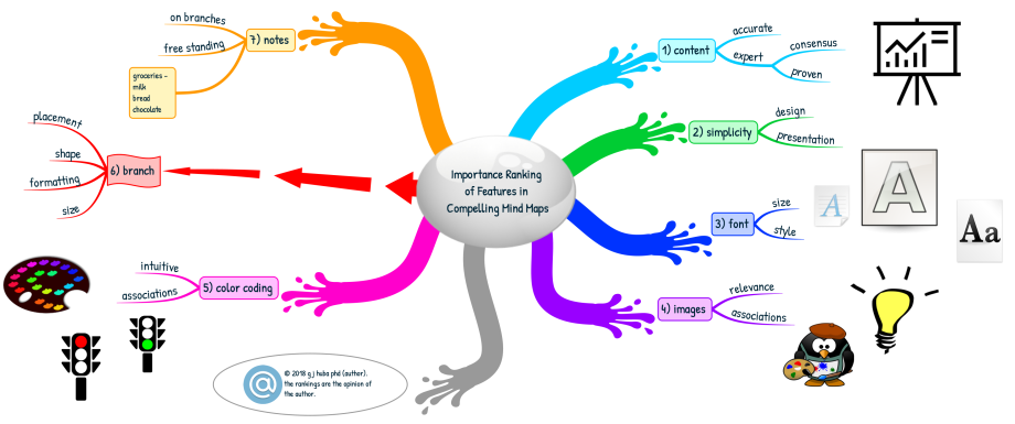 Importance Ranking of Features in Compelling Mind Maps